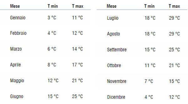 average temperatures Cinque Terre